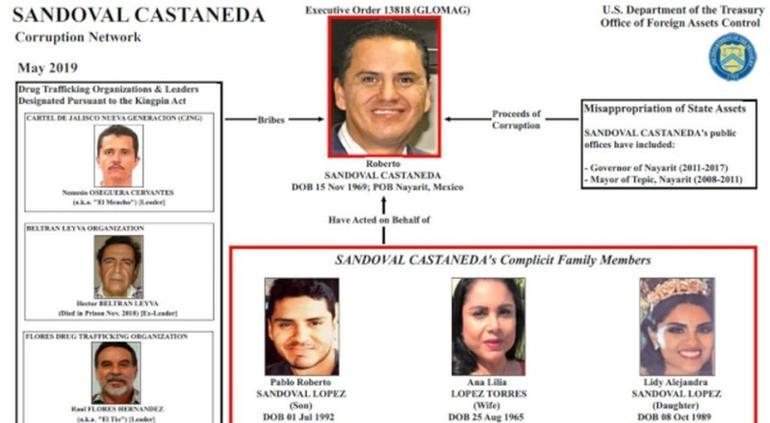 EU confirma nexos de ex gobernador y magistrado con CJNG