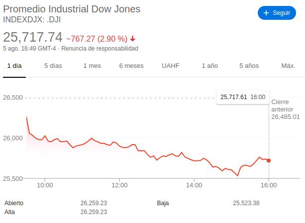 Wall Street se recupera al final de fuertes caídas y cierra mixto