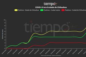 Relacionada chihuahua-curva-covid-19.jpg