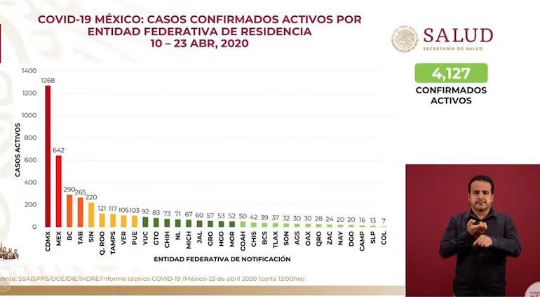 Defunciones por Covid 19 en México suman 1305 personas