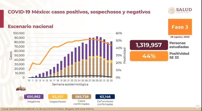 Quadratín: México acumula 591 mil 712 casos confirmados de Covid