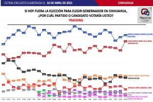 Relacionada tracking-poll-massive-caller-chihuahua-16-abril.jpg